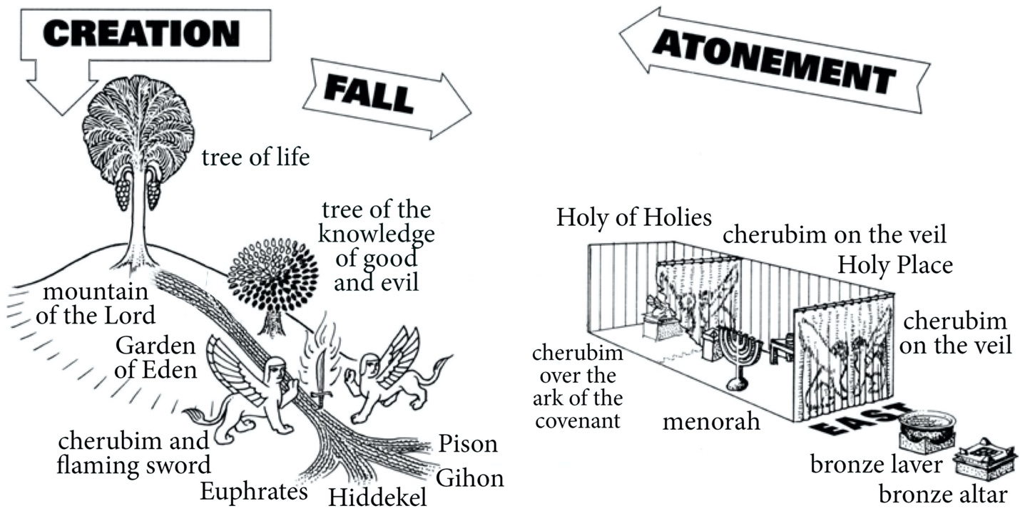 Adapted from Michael P. Lyon, 1952–: Sacred Topography of Eden and the Temple