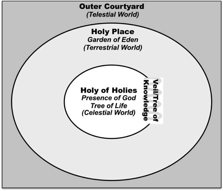 Top-Down Perspective on Zones of Sacredness in Eden and the Temple.