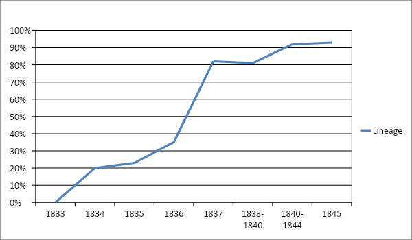 Percentage of blessings with a declaration of lineage in Marquardt's sample, 1833 to 1845.