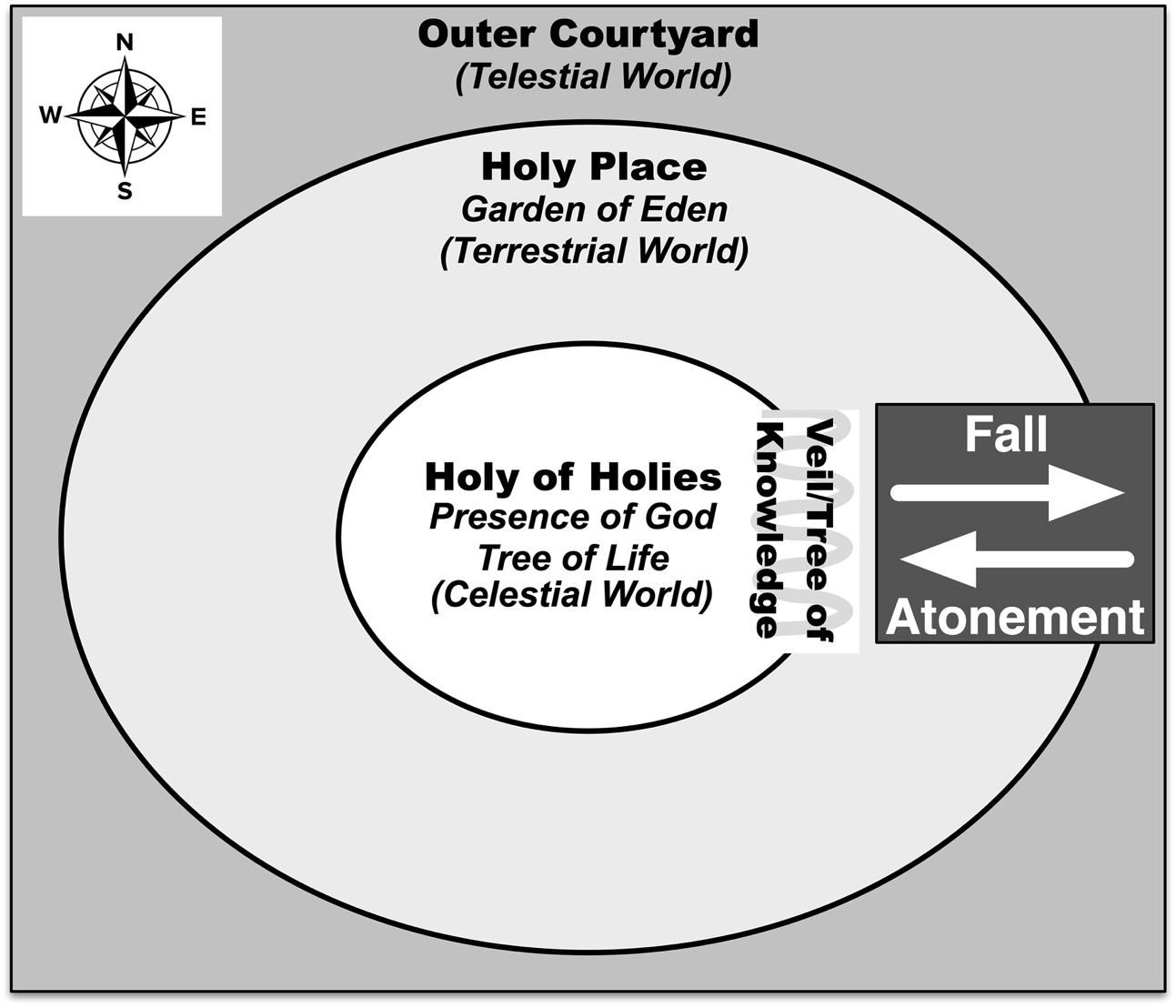 Zones of Sacredness in Eden and in the Temple.