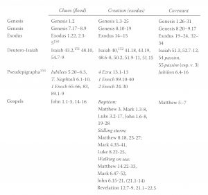 Figure 2. Typology in the Biblical Tradition